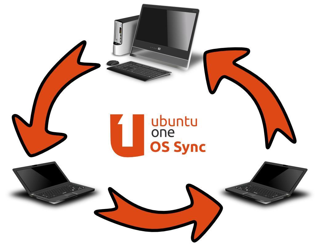Ubuntu-One-Sync
